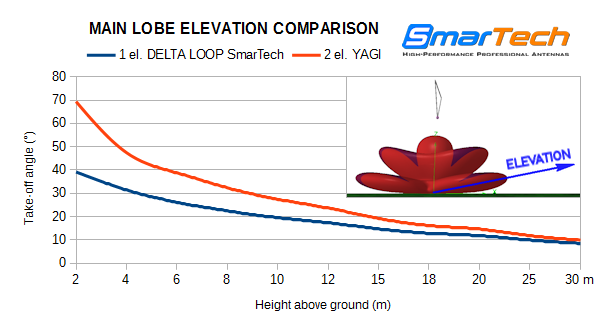 Take-off comparison SmarTech Antennas