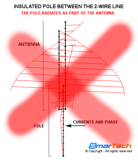 Antenna J-pole with support pole between feeding line conductors- 27VJ SmarTech