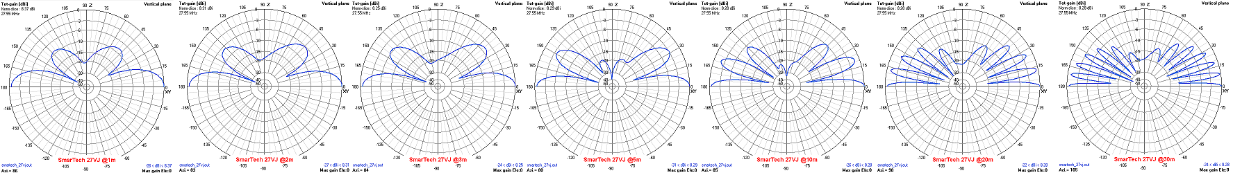Vertical radiation pattern collection j-pole 27VJ SmarTech