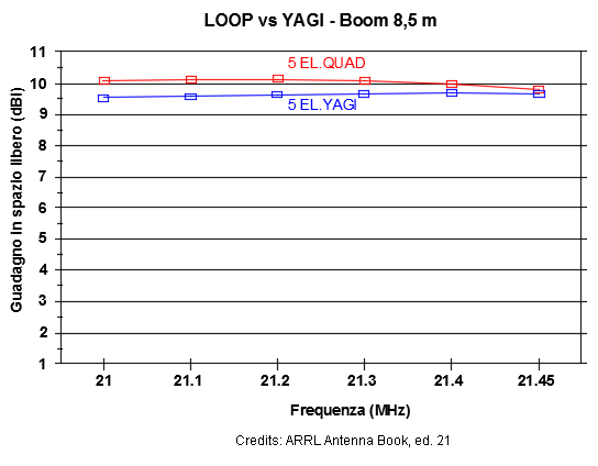 Loop or Yagi?