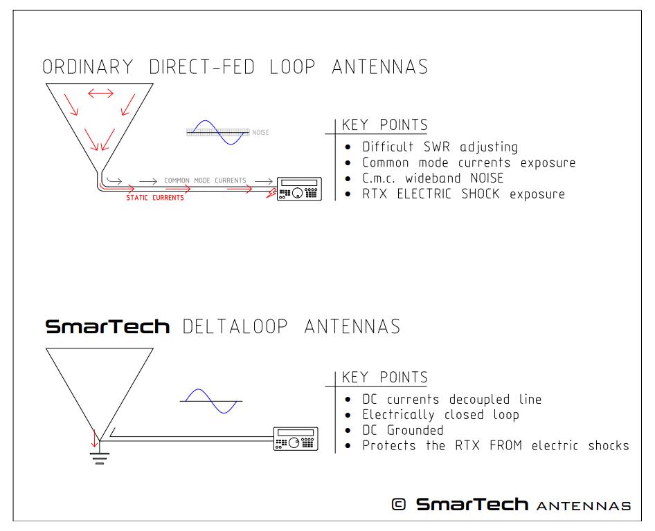 Delta Loop Antennas SmarTech